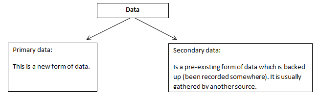 Advantages of Secondary Data: